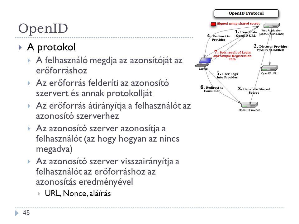 OpenID  A protokol  A felhasználó megdja az azonsítóját az erőforráshoz  Az erőforrás felderíti az azonosító szervert és annak protokollját  Az er