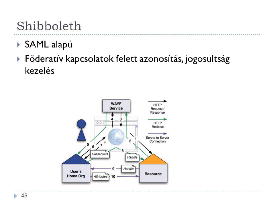 Shibboleth  SAML alapú  Föderatív kapcsolatok felett azonosítás, jogosultság kezelés 46