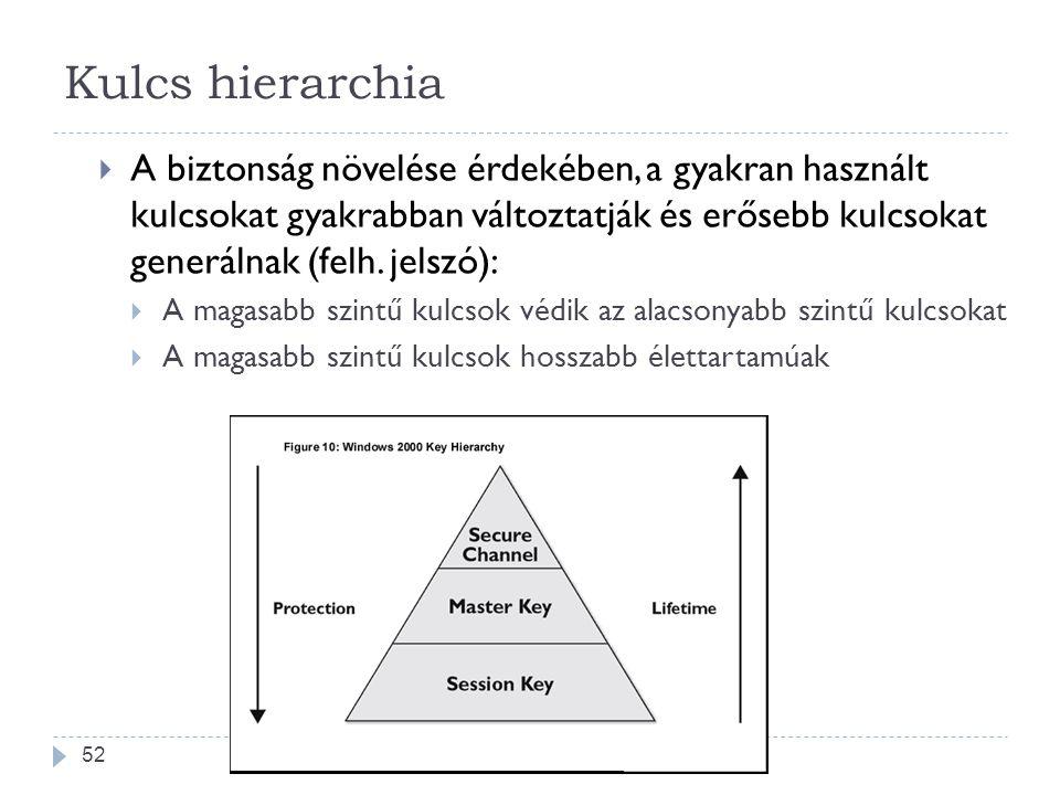 52 Kulcs hierarchia  A biztonság növelése érdekében, a gyakran használt kulcsokat gyakrabban változtatják és erősebb kulcsokat generálnak (felh. jels