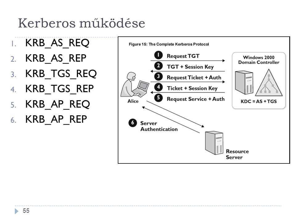 55 Kerberos működése 1. KRB_AS_REQ 2. KRB_AS_REP 3. KRB_TGS_REQ 4. KRB_TGS_REP 5. KRB_AP_REQ 6. KRB_AP_REP