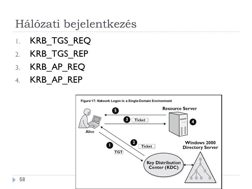 58 Hálózati bejelentkezés 1. KRB_TGS_REQ 2. KRB_TGS_REP 3. KRB_AP_REQ 4. KRB_AP_REP