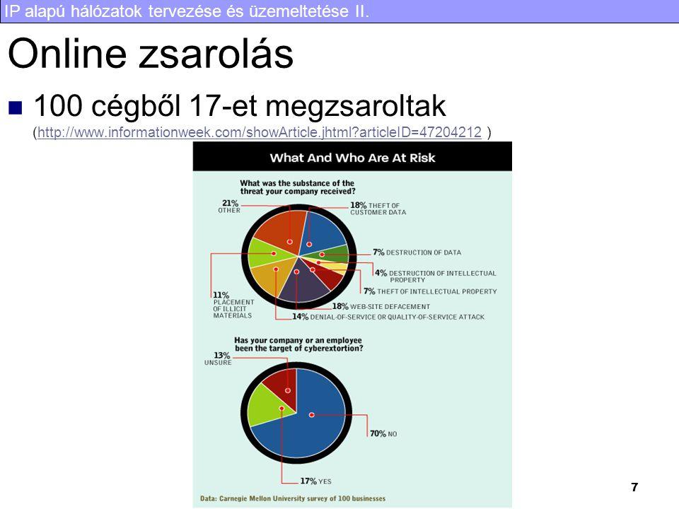 IP alapú hálózatok tervezése és üzemeltetése II. 7 Online zsarolás 100 cégből 17-et megzsaroltak (http://www.informationweek.com/showArticle.jhtml?art