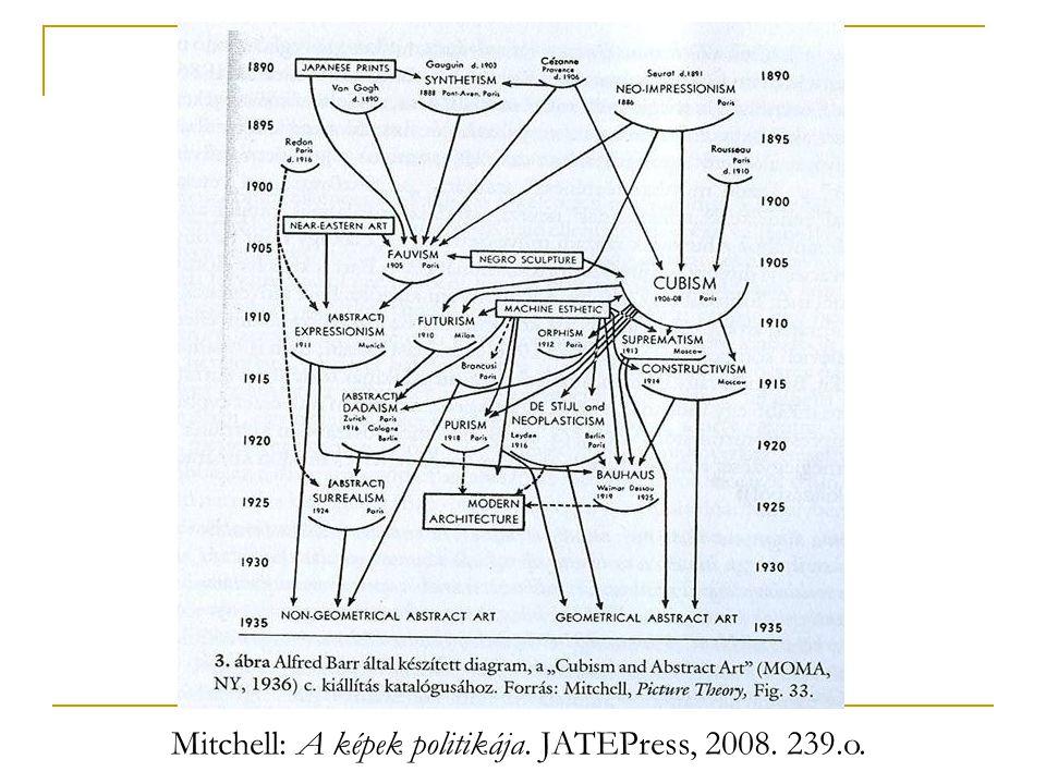 Mitchell: A képek politikája. JATEPress, 2008. 239.o.