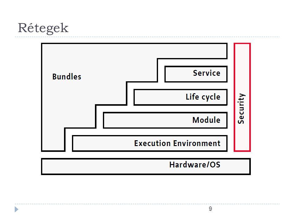 Entitások  Bundle  BundleContext  BundleActivator  BundleEvent  FrameworkEvent  BundleListener  Synchronous Bundle Listener  FrameworkListener  BundleException  SystemBundle 29