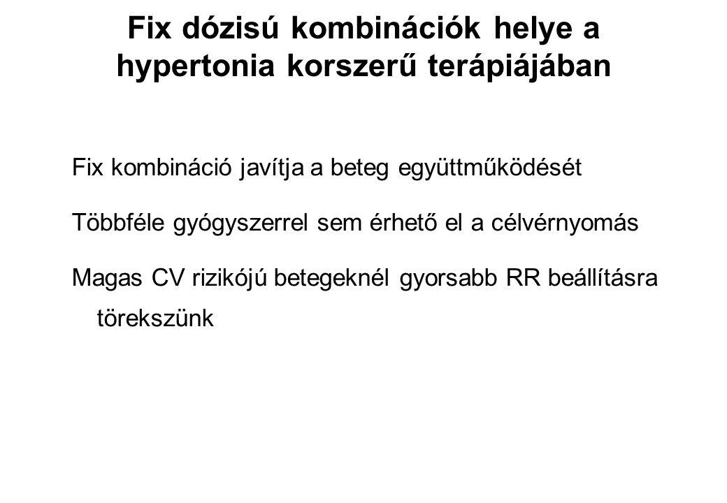 Fix dózisú kombinációk helye a hypertonia korszerű terápiájában Fix kombináció javítja a beteg együttműködését Többféle gyógyszerrel sem érhető el a c