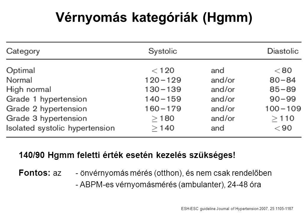 Gyógyszerválasztás Az eddig elvégzett nagy számú klinikai vizsgálat bizonyította azt, hogy: az antihipertenzív kezelés legfontosabb előnye magából a vérnyomáscsökkentésből adódik, és ez független a választott gyógyszer típusától a thiazid diuretikumok, β-blokkolók, ACE-gátlók, ARB-k és Ca- antagonisták egyaránt hatékony vérnyomáscsökkentők, ezért ezen gyógyszerek bármelyike alkalmazható kezdő és fenntartó terápiaként egyaránt ESH-ESC guideline Journal of Hypertension 2007, 25:1105-1187