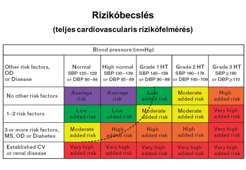 A hypertonia prognózisát befolyásoló faktorok I.