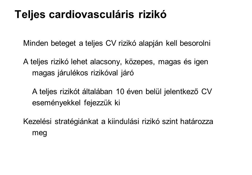 Hypertonia kezelésének célja Hypertoniás betegeknél az elsődleges therápiás cél a normotensio elérésén túl a teljes cardiovasculáris rizikó maximális csökkentése hosszú távon A vérnyomás érték mindenképpen 140/90 Hgmm alatti legyen, lehetőleg a tolerálható legalacsonyabb szintre beállítva Diabetes mellitus és nagy, illetve igen nagy CV kockázat esetén 130/80 Hgmm alatti legyen (A nagy és igen nagy CV kockázatú betegek: stroke, AMI, vesekárosodás, proteinuria) A hypertonia kezelése mielőbb megkezdendő, hogy ne alakuljanak ki CV károsodások