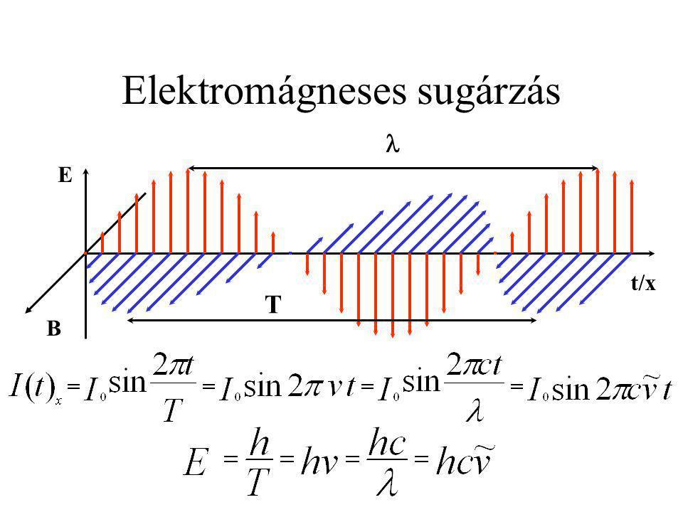 E B t/x Elektromágneses sugárzás T
