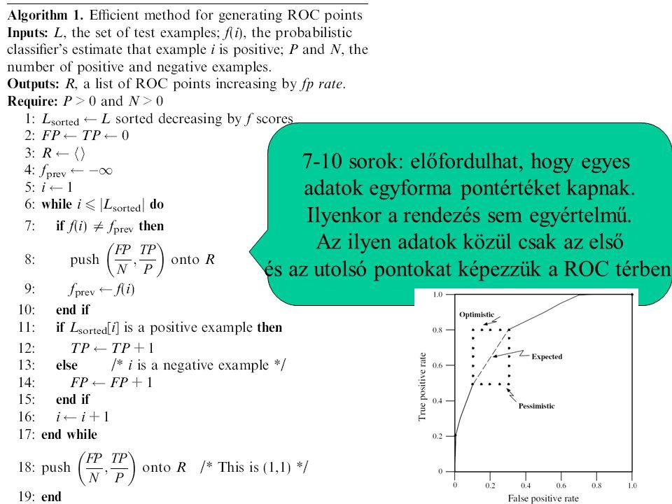 7-10 sorok: előfordulhat, hogy egyes adatok egyforma pontértéket kapnak. Ilyenkor a rendezés sem egyértelmű. Az ilyen adatok közül csak az első és az
