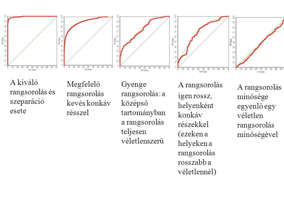 A kiváló rangsorolás és szeparáció esete Megfelelő rangsorolás kevés konkáv résszel Gyenge rangsorolás: a középső tartományban a rangsorolás teljesen