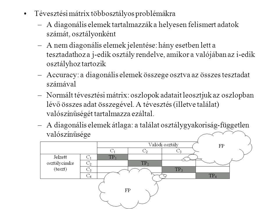 ROC görbe alatti terület (AUC) Bináris, illetve egyosztályos problémáknál –a rangsorolás minőségének mérésére Osztályozók: –csak osztálycímkét adnak meg (pl.