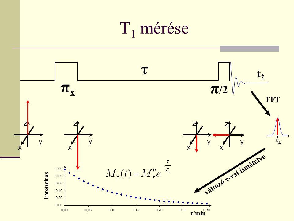 T 1 mérése πxπx π /2 x y z τ FFT vLvL 0,00 0,20 0,40 0,60 0,80 1,00 0,000,050,100,150,200,250,30 τ/min Intenzitás változó τ-val ismételve x y z x y z