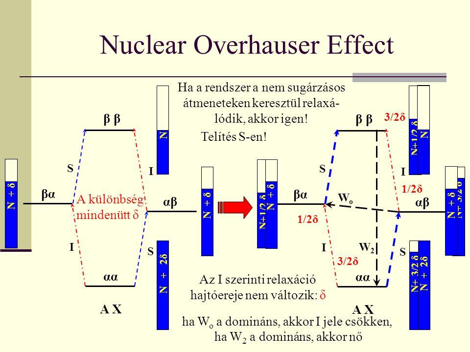 βα α αβαβ β S S I I A X Nuclear Overhauser Effect Telítés S-en! βα α αβαβ β S S I I A X Az I szerinti relaxáció hajtóereje nem változik: δ ha W 2 a do