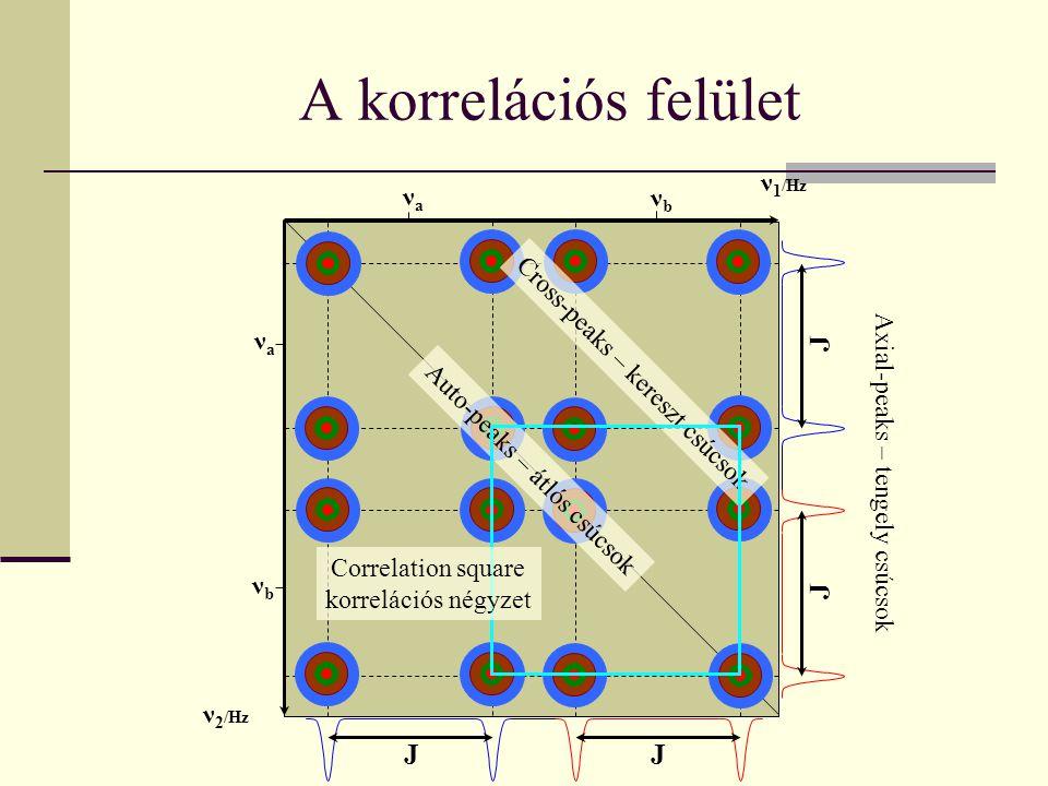 A korrelációs felület Auto-peaks – átlós csúcsok Axial-peaks – tengely csúcsok νaνa νaνa νbνb νbνb JJ J J ν 1 /Hz ν 2 /Hz Cross-peaks – kereszt csúcso