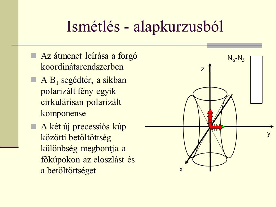 A két legfontosabb impulzus x y z  /2 x x y z xx