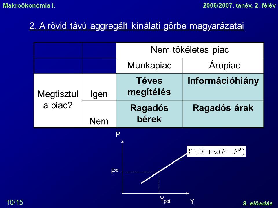 Makroökonómia I.2006/2007. tanév, 2. félév 9. előadás 10/15 2. A rövid távú aggregált kínálati görbe magyarázatai Nem tökéletes piac Munkapiac Árupiac
