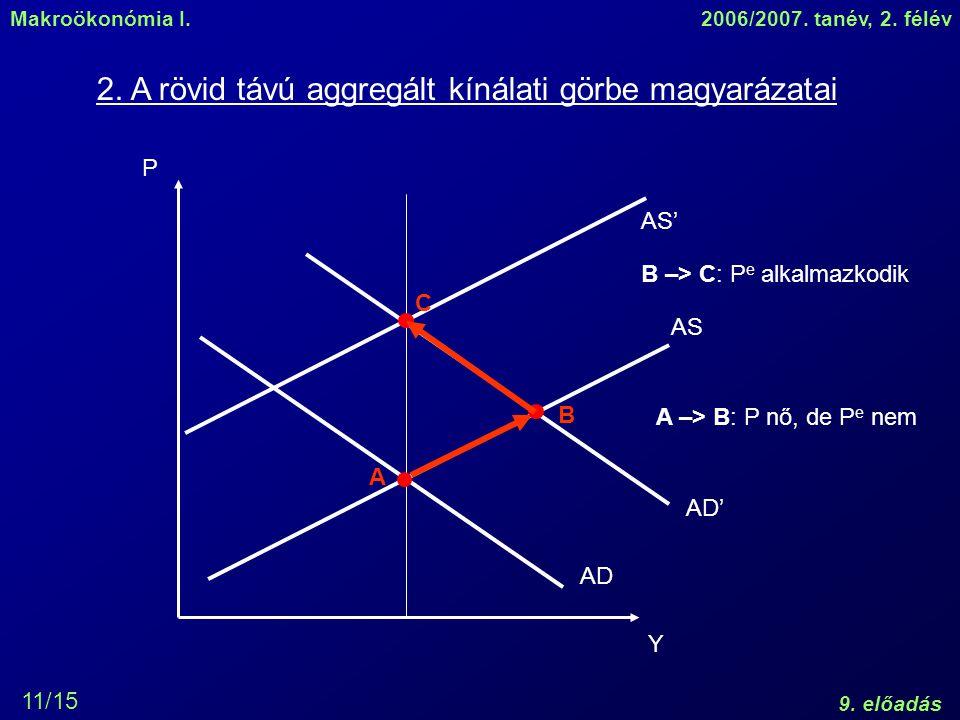 Makroökonómia I.2006/2007. tanév, 2. félév 9. előadás 11/15 2. A rövid távú aggregált kínálati görbe magyarázatai P Y AD AS AD' AS' A B C A –> B: P nő