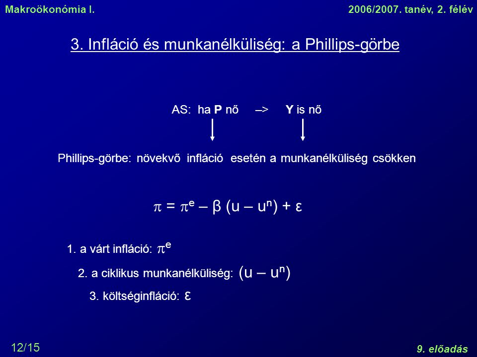 Makroökonómia I.2006/2007. tanév, 2. félév 9. előadás 12/15 3. Infláció és munkanélküliség: a Phillips-görbe AS: ha P nő –> Y is nő inflációmunkanélkü