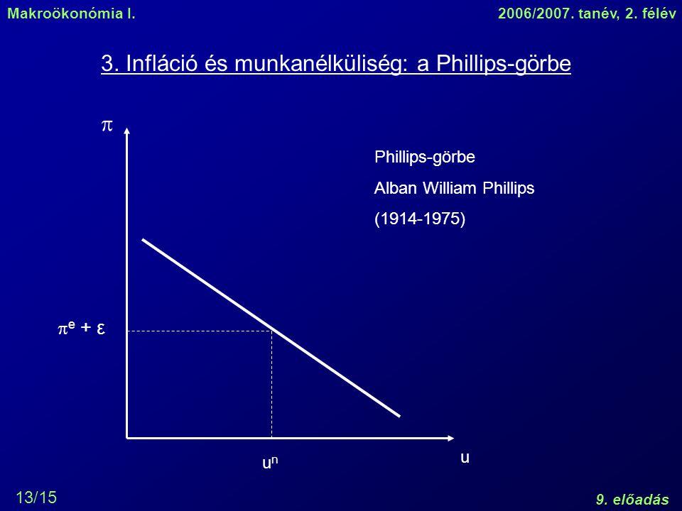 Makroökonómia I.2006/2007. tanév, 2. félév 9. előadás 13/15 3. Infláció és munkanélküliség: a Phillips-görbe  u unun  e + ε Phillips-görbe Alban Wil
