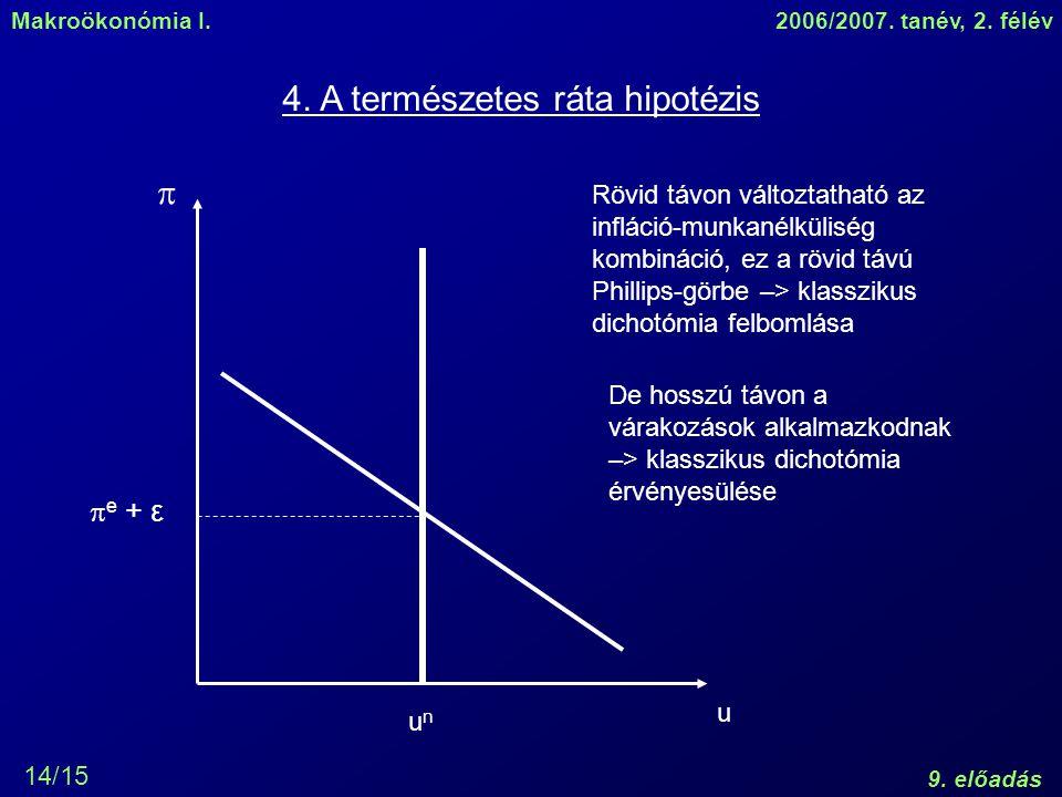 Makroökonómia I.2006/2007. tanév, 2. félév 9. előadás 14/15 4. A természetes ráta hipotézis  u unun  e + ε Rövid távon változtatható az infláció-mun