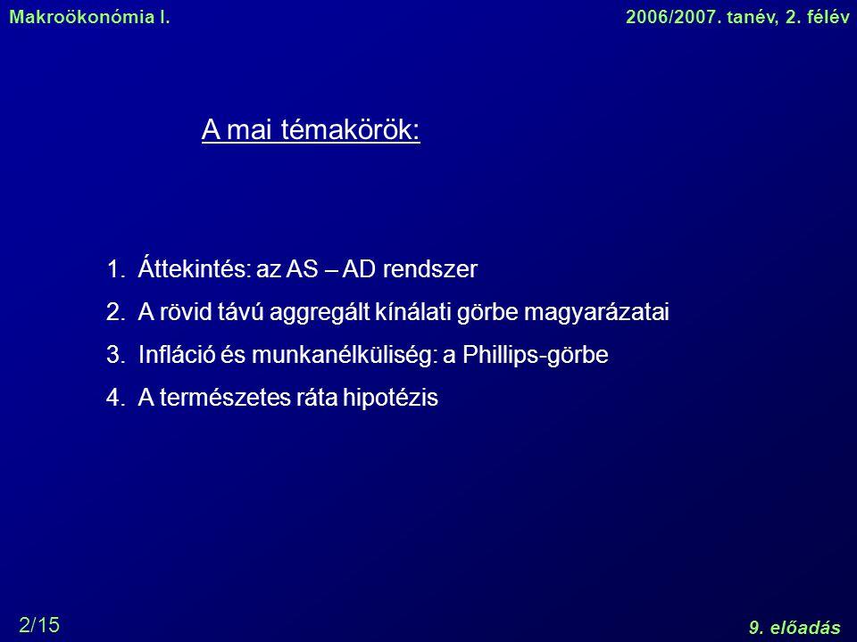 Makroökonómia I.2006/2007. tanév, 2. félév 9. előadás 2/15 1.Áttekintés: az AS – AD rendszer 2.A rövid távú aggregált kínálati görbe magyarázatai 3.In