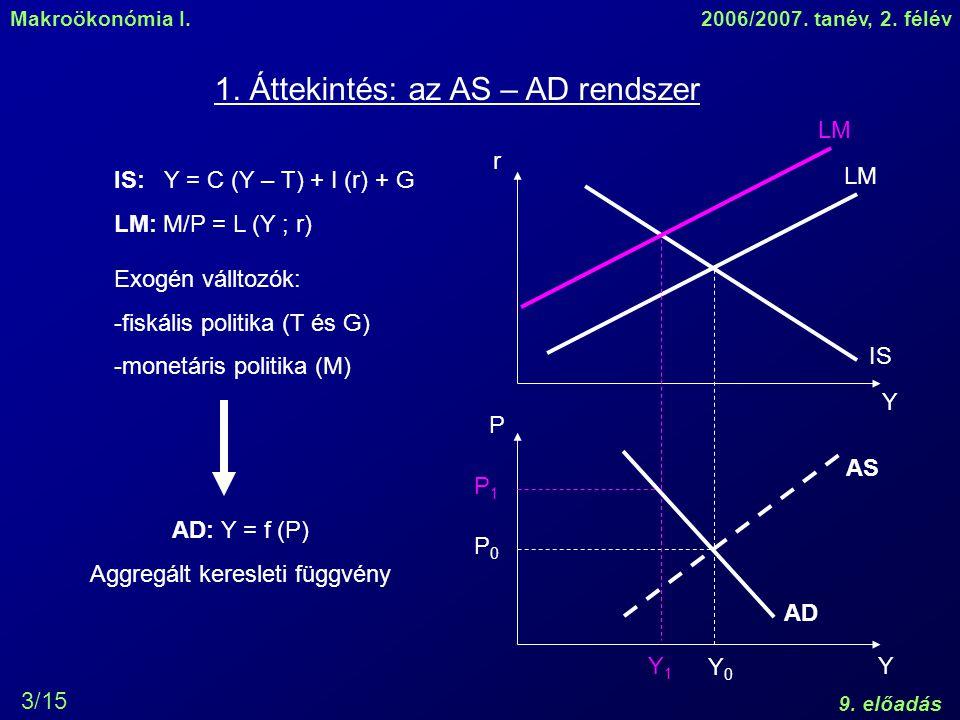 Makroökonómia I.2006/2007. tanév, 2. félév 9. előadás 3/15 1. Áttekintés: az AS – AD rendszer IS: Y = C (Y – T) + I (r) + G LM: M/P = L (Y ; r) AD: Y