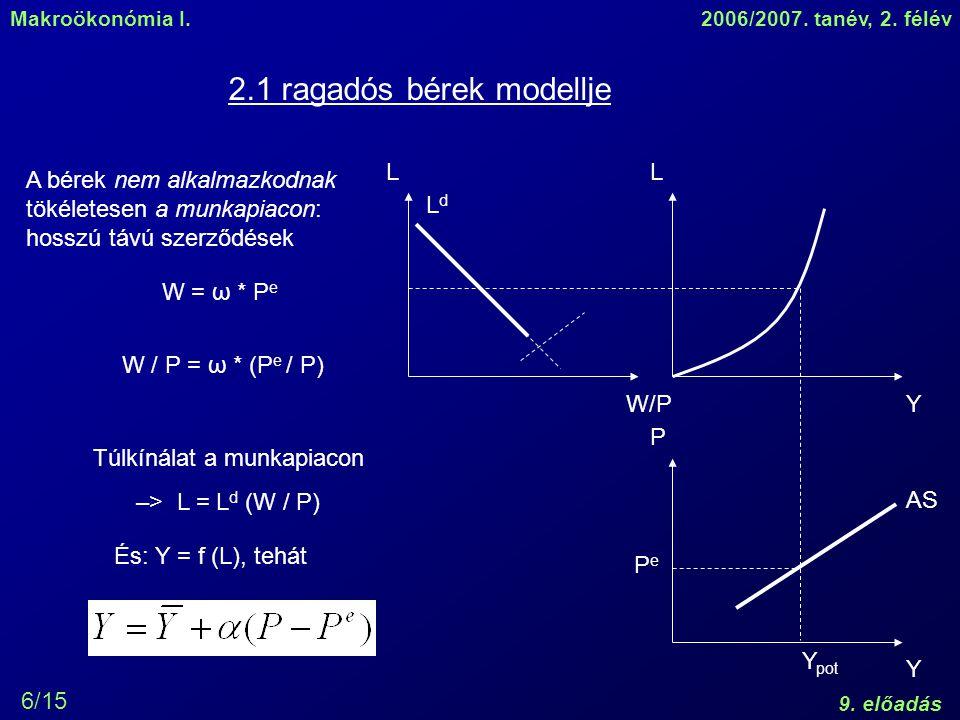 Makroökonómia I.2006/2007. tanév, 2. félév 9. előadás 6/15 2.1 ragadós bérek modellje A bérek nem alkalmazkodnak tökéletesen a munkapiacon: hosszú táv