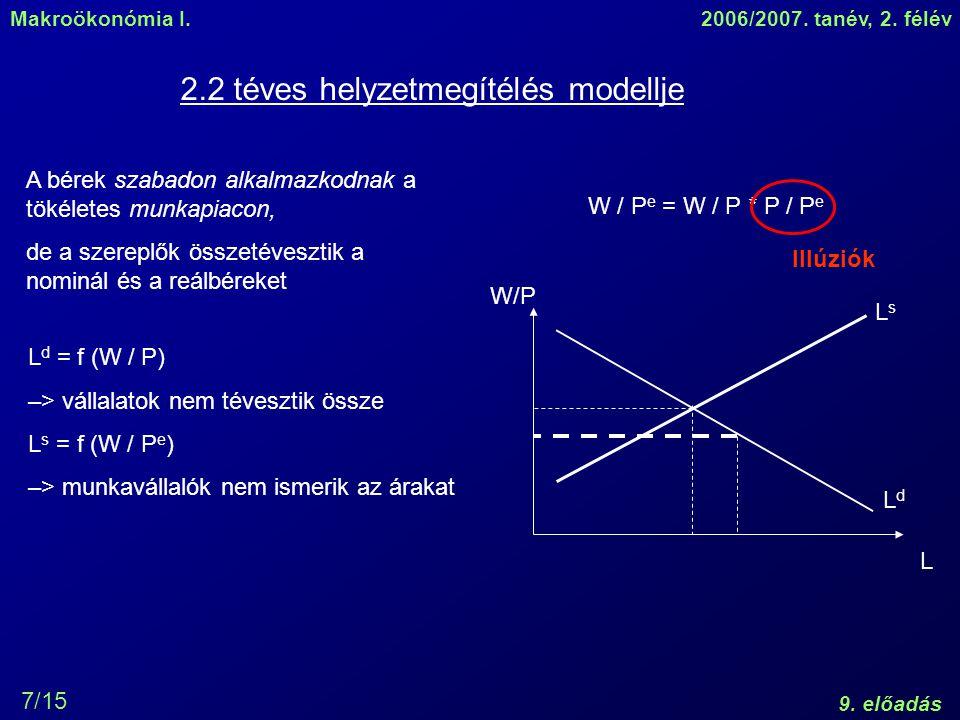 Makroökonómia I.2006/2007. tanév, 2. félév 9. előadás 7/15 2.2 téves helyzetmegítélés modellje A bérek szabadon alkalmazkodnak a tökéletes munkapiacon