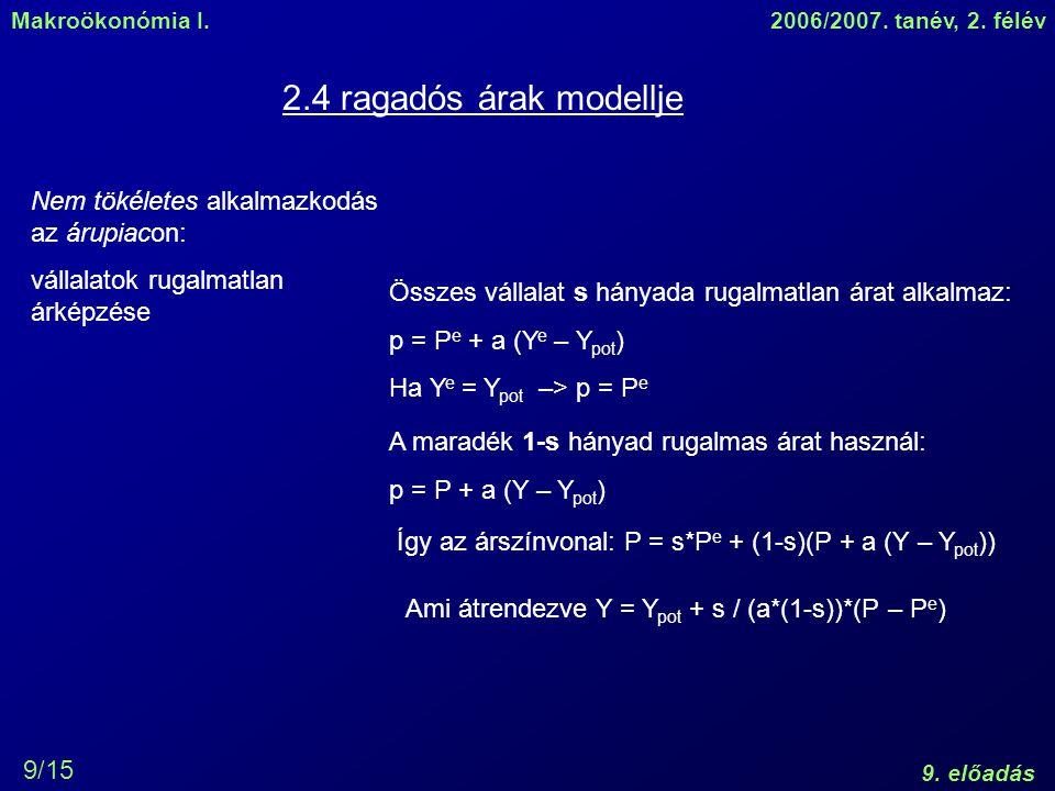 Makroökonómia I.2006/2007. tanév, 2. félév 9. előadás 9/15 2.4 ragadós árak modellje Nem tökéletes alkalmazkodás az árupiacon: vállalatok rugalmatlan