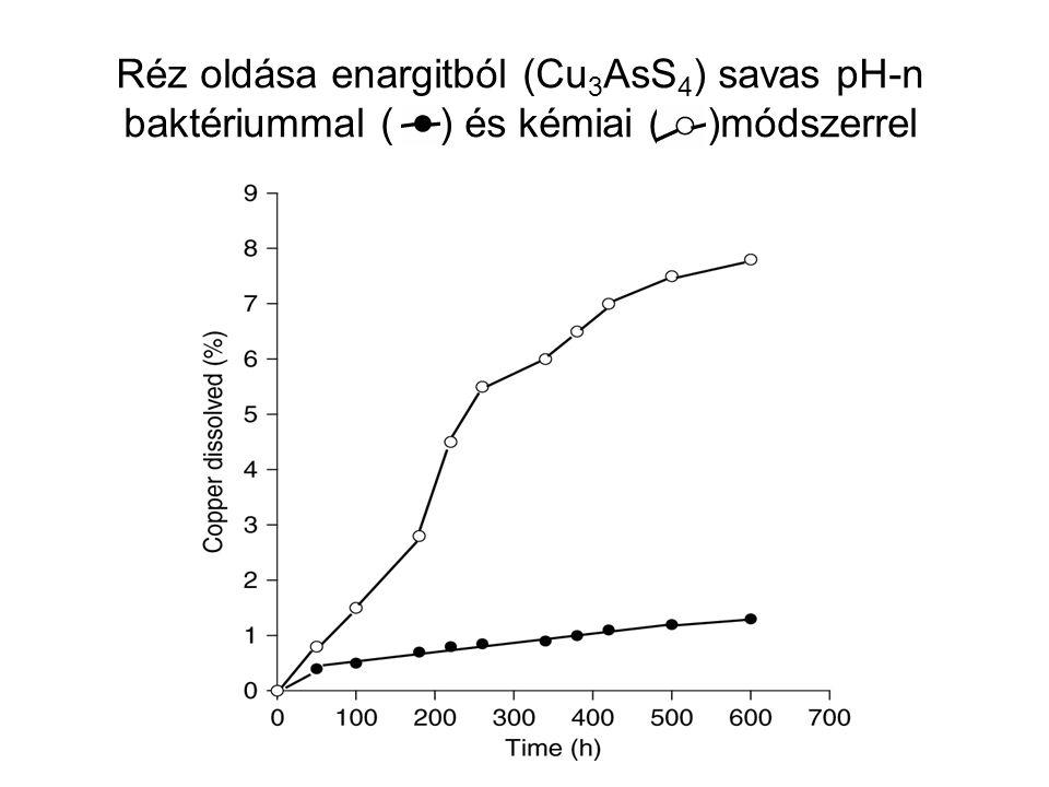Réz oldása enargitból (Cu 3 AsS 4 ) savas pH-n baktériummal ( ) és kémiai ( )módszerrel