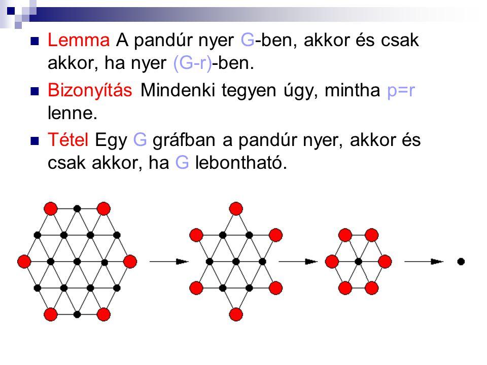 Lemma A pandúr nyer G-ben, akkor és csak akkor, ha nyer (G-r)-ben.