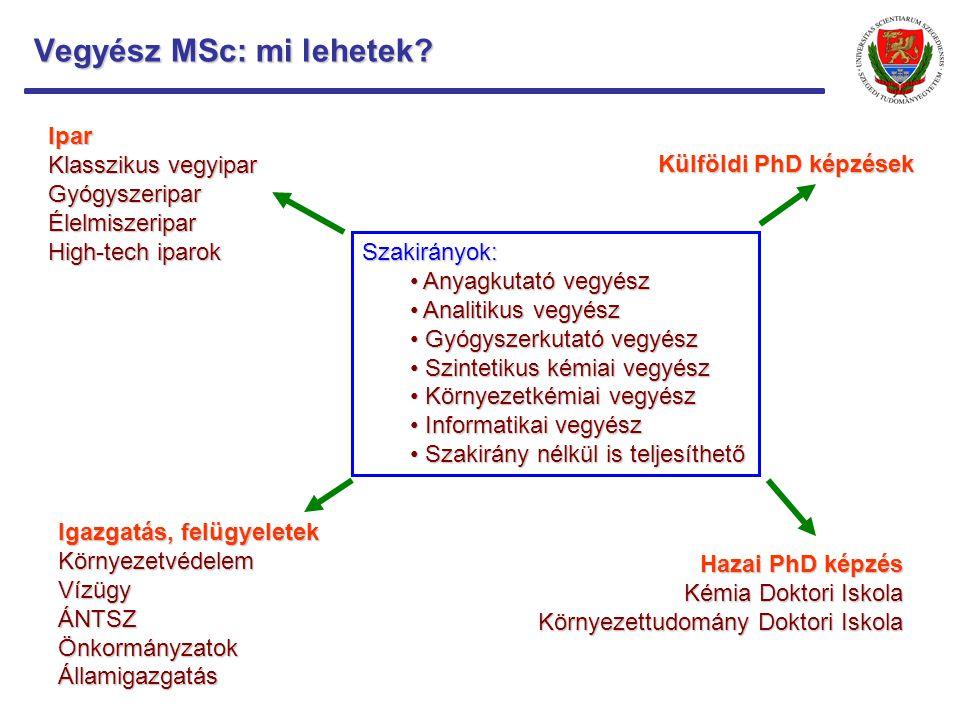 Vegyész MSc: mi lehetek? Szakirányok: Anyagkutató vegyész Anyagkutató vegyész Analitikus vegyész Analitikus vegyész Gyógyszerkutató vegyész Gyógyszerk