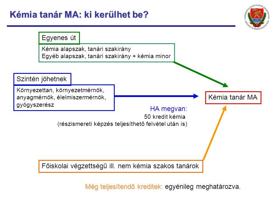 Kémia tanár MA: mit fogok tanulni.
