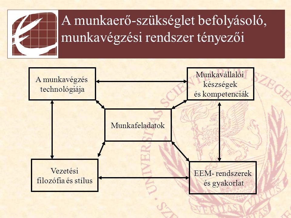 Alapvető munkaerőtervezési módszerek (1) Determinisztikus módszerek (2) Sztochasztikus módszerek (3) Ökonometriai módszerek (4) Szimulációs módszerek (5) Becslési módszerek (6) Munkakör-kialakítás Analitikus Összegző Regresszió analízis Korreláció analízis Exponenciális simítás Egyszerű becslés Szakértői becslés Feladatelemzés Feladatszintézis