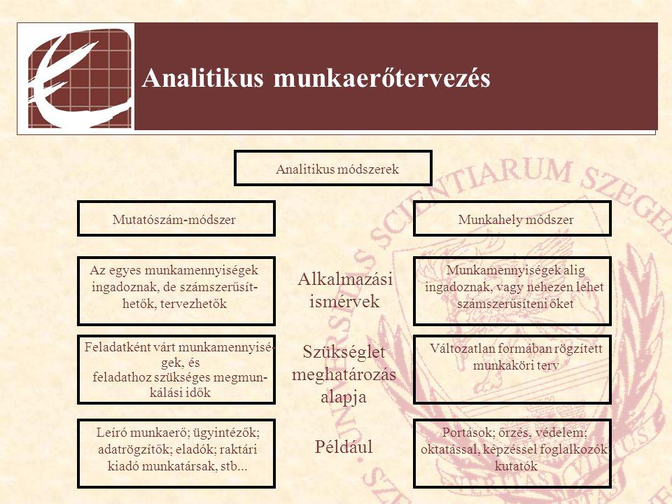 Összegző munkaerőtervezés Munkaköri terv módszer - Lsd.