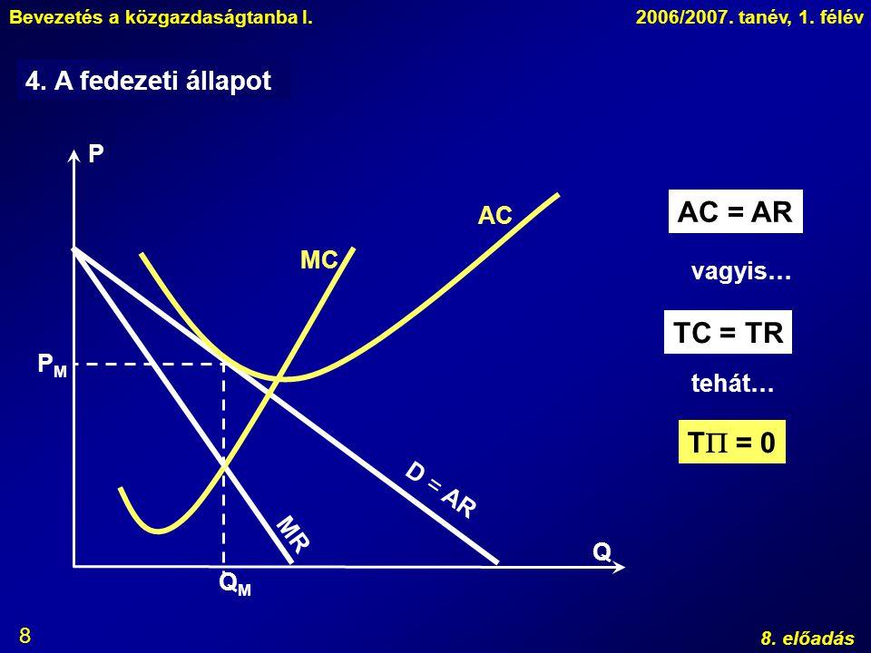 Bevezetés a közgazdaságtanba I.2006/2007. tanév, 1. félév 8. előadás 8 4. A fedezeti állapot D = AR P Q MR AC MC QMQM PMPM TC = TR tehát… T  = 0 AC =