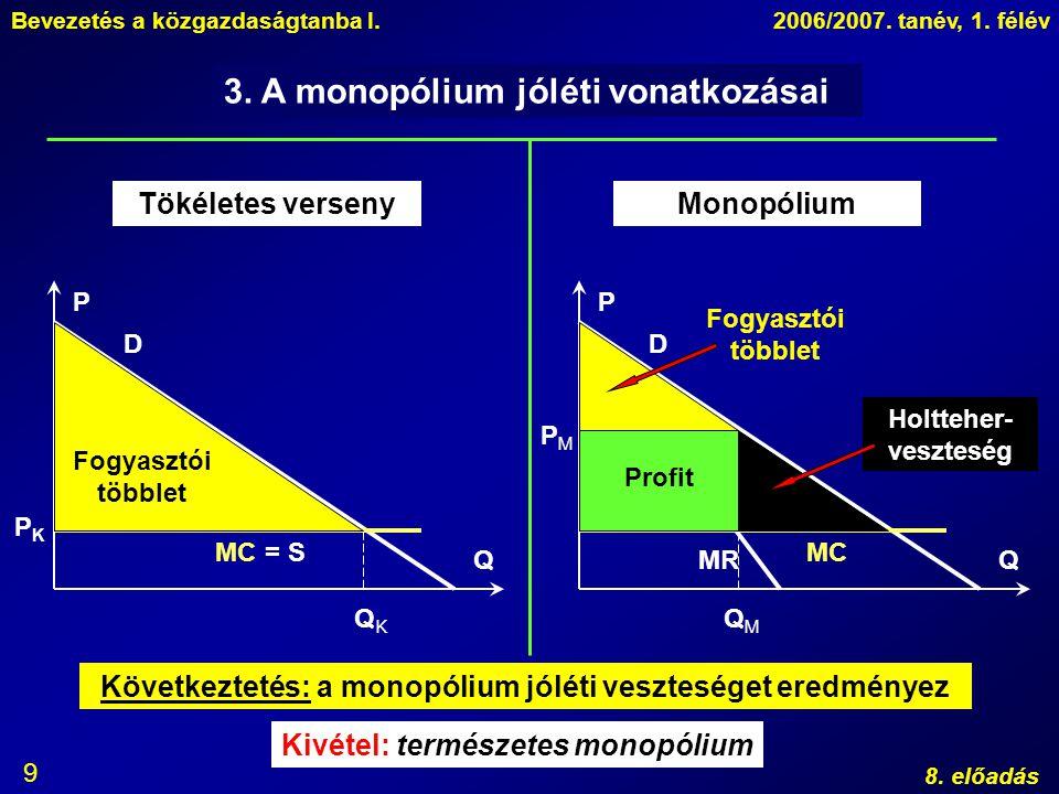 Bevezetés a közgazdaságtanba I.2006/2007. tanév, 1. félév 8. előadás 9 3. A monopólium jóléti vonatkozásai Tökéletes versenyMonopólium P Q D MC P Q D