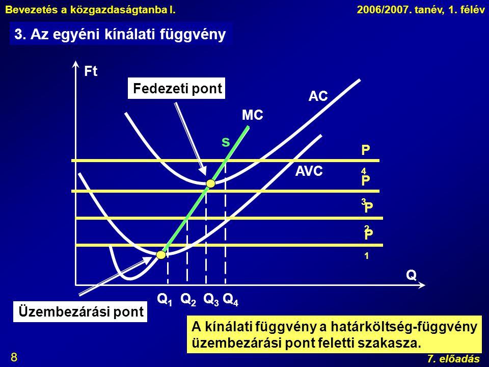 Bevezetés a közgazdaságtanba I.2006/2007. tanév, 1. félév 7. előadás 8 Q Ft P1P1 AC AVC MC Q2Q2 3. Az egyéni kínálati függvény P2P2 Q1Q1 P3P3 Q3Q3 P4P
