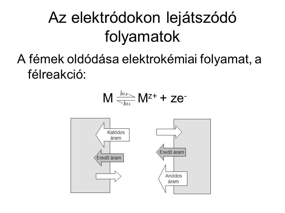 Csereáram Reverzibilis elektródon, egyensúlyban: │i k │=│i a │= i 0 Ahol:  : átlépési faktor: 0<  <1 z: töltés  : túlfeszültség