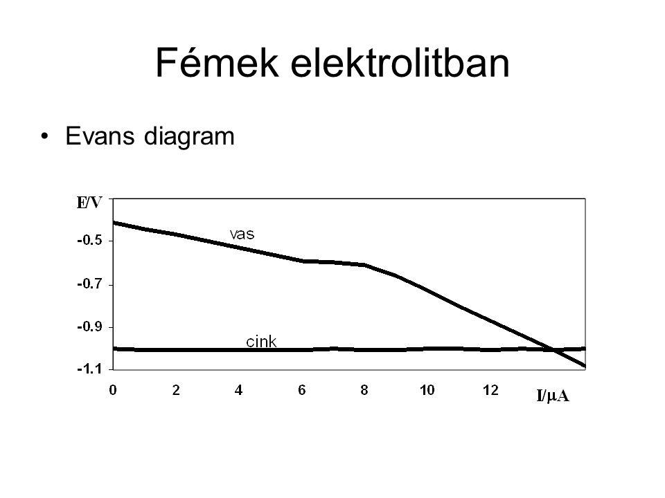 Reverzibilis elektródok Tafel görbéi