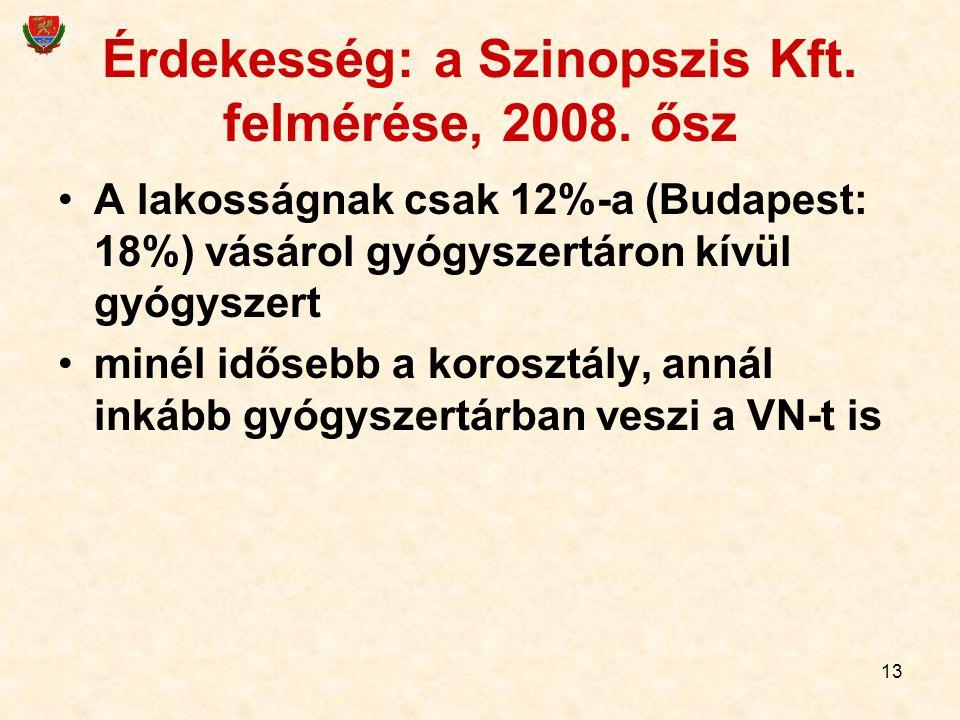 13 Érdekesség: a Szinopszis Kft. felmérése, 2008. ősz A lakosságnak csak 12%-a (Budapest: 18%) vásárol gyógyszertáron kívül gyógyszert minél idősebb a