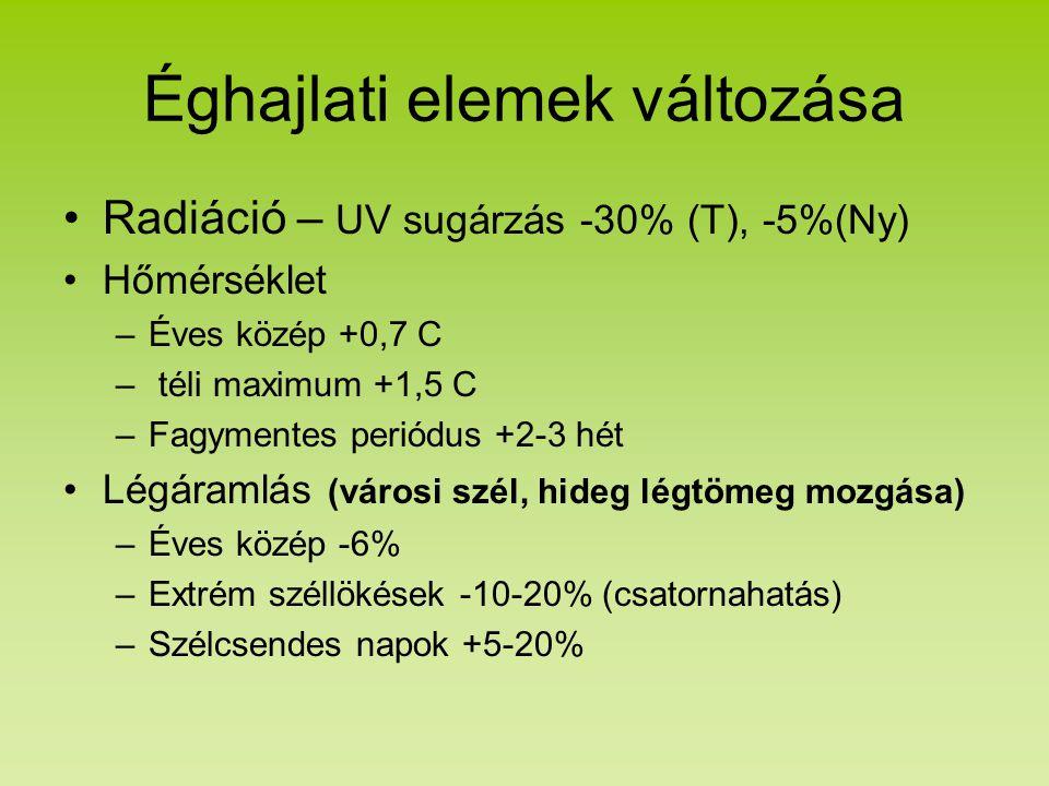 Éghajlati elemek változása Radiáció – UV sugárzás -30% (T), -5%(Ny) Hőmérséklet –Éves közép +0,7 C – téli maximum +1,5 C –Fagymentes periódus +2-3 hét