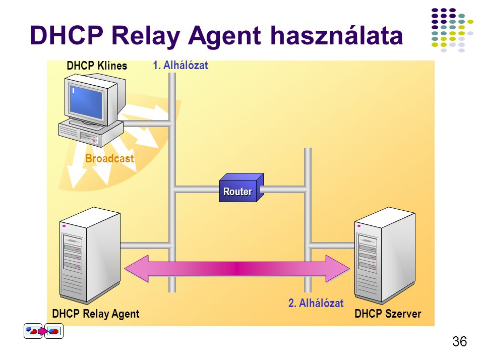 36 DHCP Relay Agent használata Broadcast DHCP client broadcasts a DHCP message Router Subnet 1 Subnet 2 DHCP relay agent detects the broadcast and sen