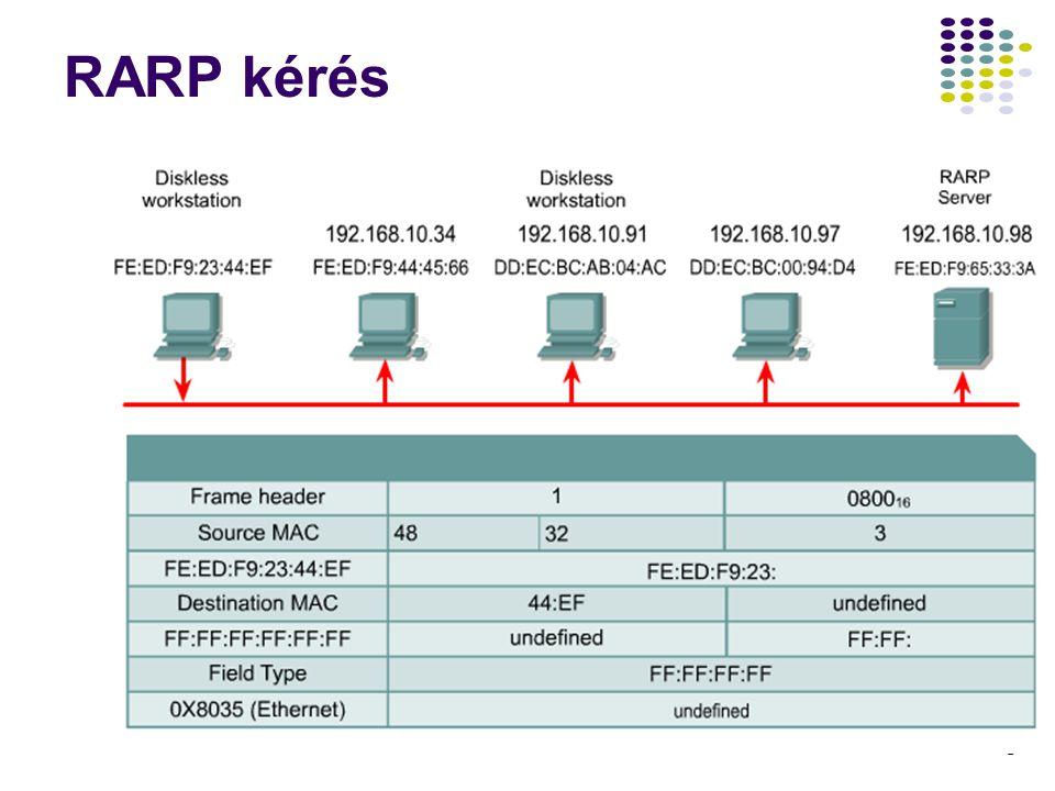 17 A DHCP Bérlet felújítási folyamat DHCPREQUEST Forrás IP Cím = 192.168.0.77 Cél IP Cím = 192.168.0.108 Igényelt IP Cím = 192.168.0.77 Hardware Address = 08004....