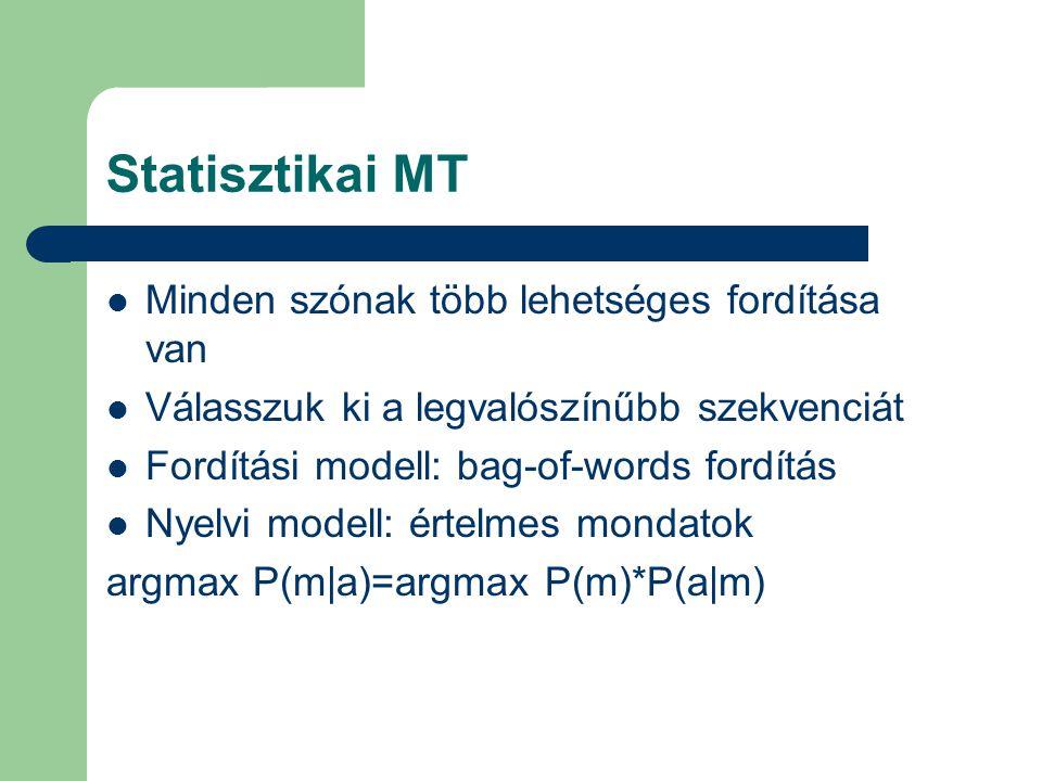 Statisztikai MT Minden szónak több lehetséges fordítása van Válasszuk ki a legvalószínűbb szekvenciát Fordítási modell: bag-of-words fordítás Nyelvi modell: értelmes mondatok argmax P(m|a)=argmax P(m)*P(a|m)