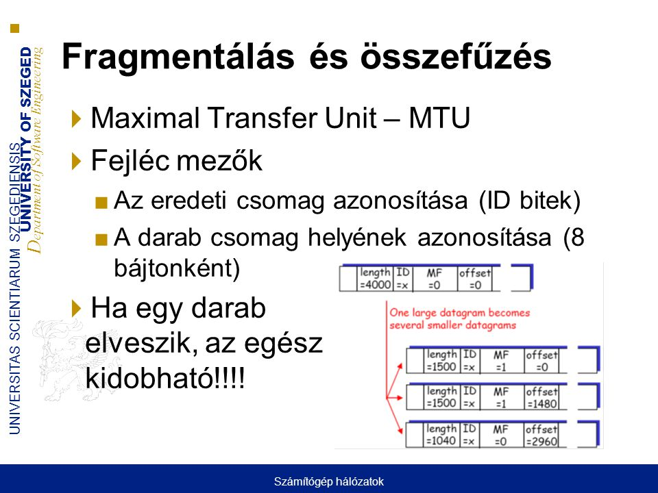 UNIVERSITY OF SZEGED D epartment of Software Engineering UNIVERSITAS SCIENTIARUM SZEGEDIENSIS Fragmentálás és összefűzés  Maximal Transfer Unit – MTU