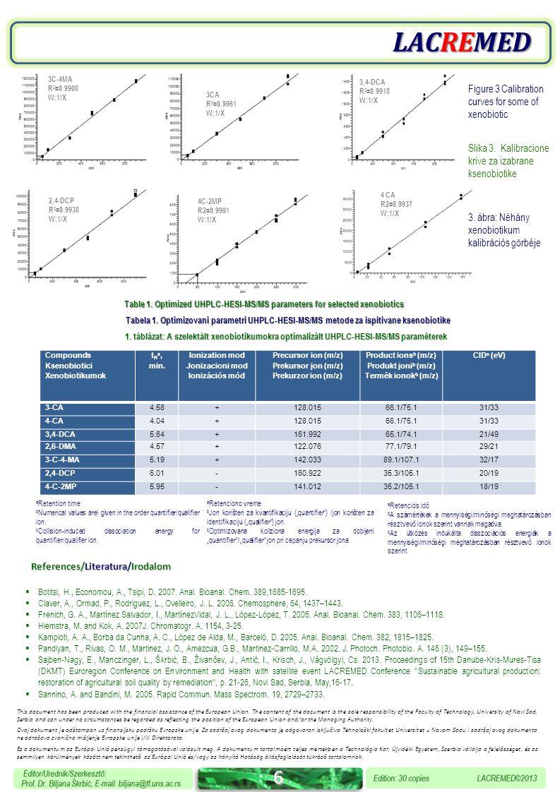6 LACREMED Compounds Ksenobiotici Xenobiotikumok t R a, min.