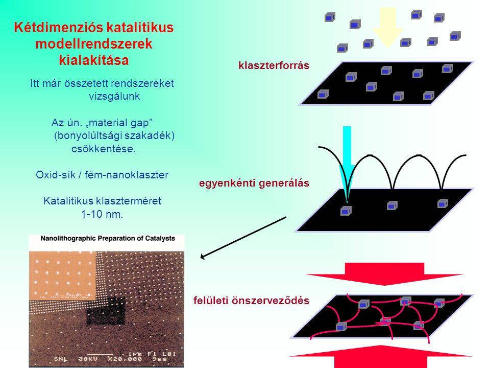 klaszterforrás egyenkénti generálás felületi önszerveződés Nanorészecske-elrendeződés létrehozásának alapvető módszerei SZAB, 2003.02.17.