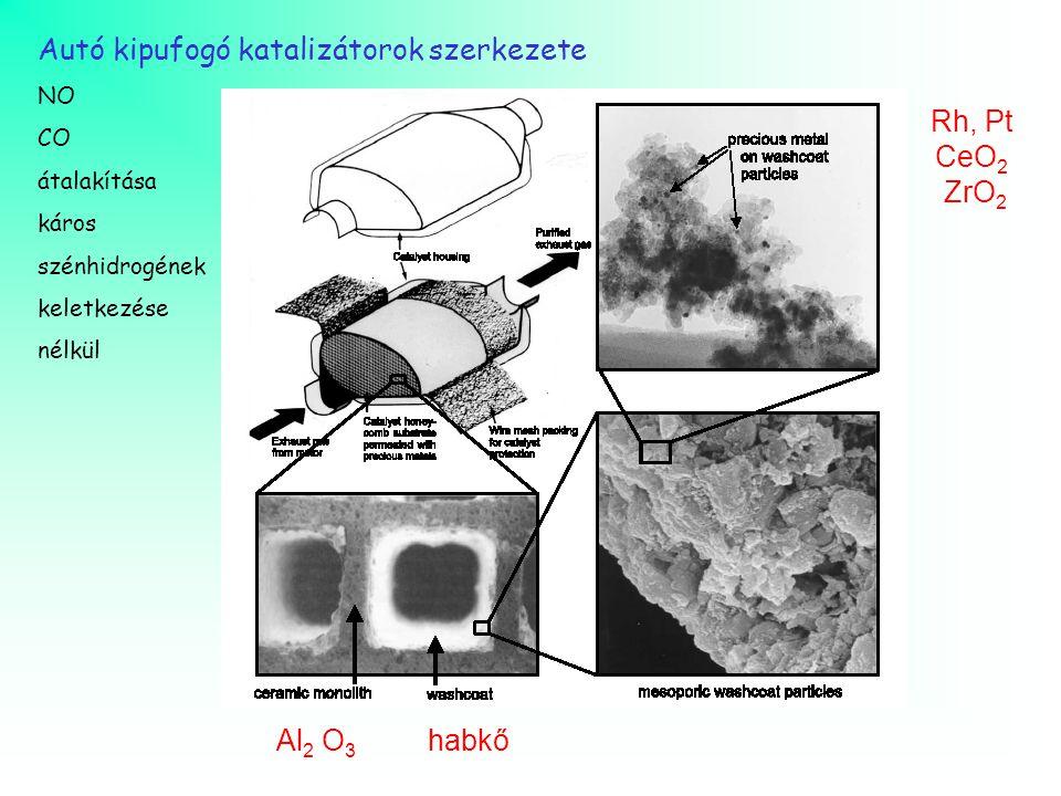 Autó kipufogó katalizátorok szerkezete NO CO átalakítása káros szénhidrogének keletkezése nélkül Al 2 O 3 habkő Rh, Pt CeO 2 ZrO 2